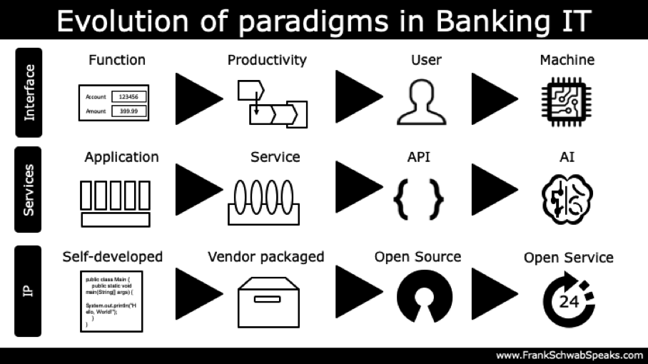 Evolution of paradigms in Banking IT Frank Schwab 01